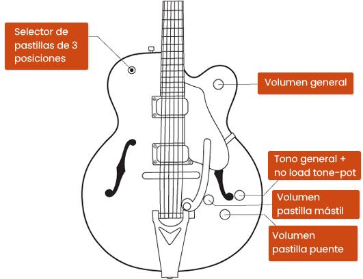 guitarra gretsch diagrama de controles